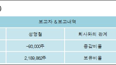 [ET투자뉴스][제넥신 지분 변동] 성영철 외 8명 -0.5%p 감소, 9.03% 보유