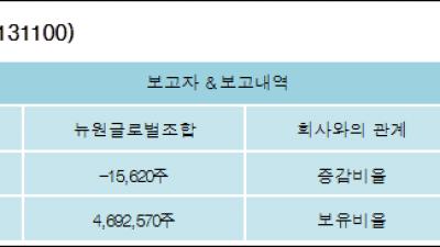 [ET투자뉴스][스카이이앤엠 지분 변동] 뉴원글로벌조합-0.06%p 감소, 16.03% 보유
