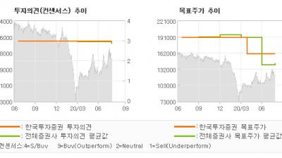 "[ET투자뉴스]현대글로비스, ""그룹의 행복이 우리…"" BUY(유지)-한국투자증권"
