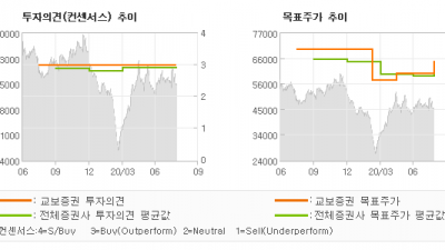"[ET투자뉴스]DB손해보험, ""FY20 2Q 순이…"" BUY(유지)-교보증권"