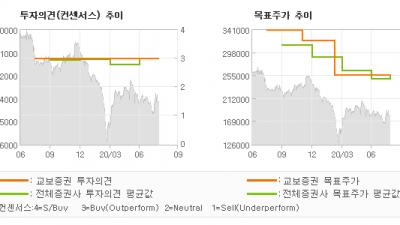 "[ET투자뉴스]삼성화재, ""2020년 2분기 …"" BUY(유지)-교보증권"
