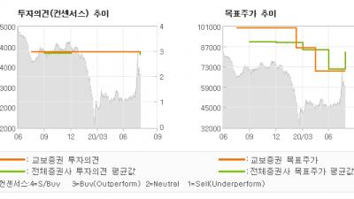 """[ET투자뉴스]삼성생명, """"2020년 2분기 …"""" BUY(유지)-교보증권"""