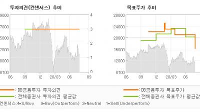"[ET투자뉴스]화승엔터프라이즈, ""NDR 코 멘 트 …"" BUY(유지)-DB금융투자"