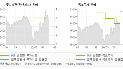 "[ET투자뉴스]LS ELECTRIC, ""가장 저평가된 친환…"" BUY(신규)-메리츠증권"