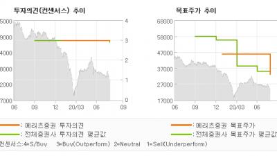 "[ET투자뉴스]한국가스공사, ""어디를 보아도 예쁘…"" BUY(신규)-메리츠증권"