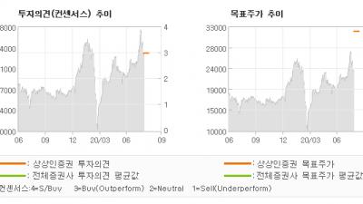 """[ET투자뉴스]엠플러스, """"저평가 받는 조립공…"""" BUY(신규)-상상인증권"""
