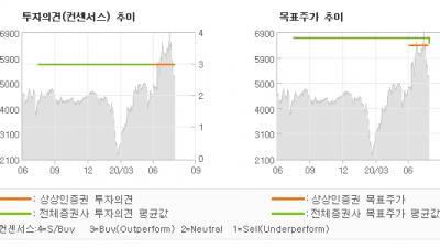 "[ET투자뉴스]지엔씨에너지, ""디지털 뉴딜 / 그…"" BUY(유지)-상상인증권"