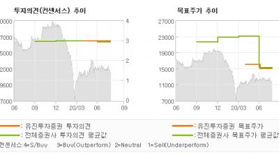 """[ET투자뉴스]삼성엔지니어링, """"코로나로 지연된 해…"""" BUY(유지)-유진투자증권"""
