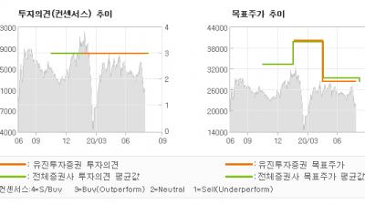 """[ET투자뉴스]코윈테크, """"2Q20 실적 Re…"""" BUY(유지)-유진투자증권"""