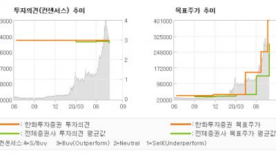 "[ET투자뉴스]씨젠, ""N DR 후기 하반…"" BUY(유지)-한화투자증권"