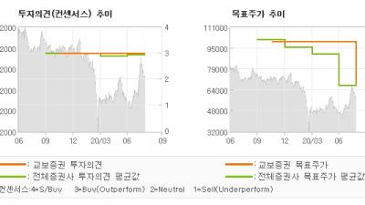 "[ET투자뉴스]한국금융지주, ""견조한 FY20 2…"" BUY(유지)-교보증권"