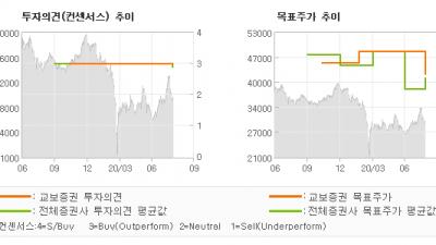"""[ET투자뉴스]삼성증권, """"자산관리 경쟁력 여…"""" BUY(유지)-교보증권"""
