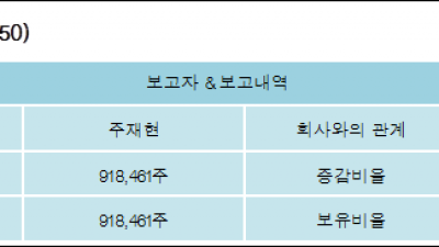 [ET투자뉴스][나노브릭 지분 변동] 주재현 외 6명 20.14%p 증가, 20.14% 보유