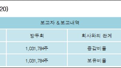 [ET투자뉴스][셀레믹스 지분 변동] 방두희 외 3명 13.22%p 증가, 13.22% 보유