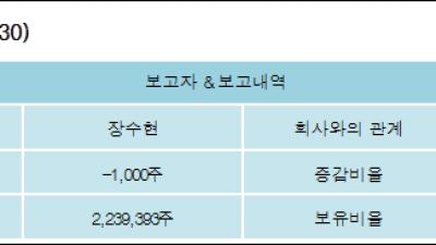 [ET투자뉴스][오파스넷 지분 변동] 장수현 외 8명 -0.03%p 감소, 55.62% 보유
