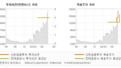 "[ET투자뉴스]알서포트, ""대한민국 NO.1…"" BUY(유지)-신한금융투자"