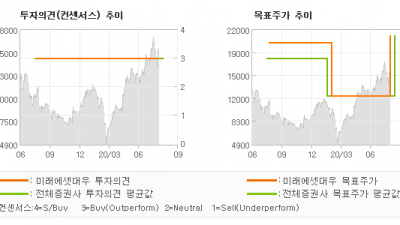 "[ET투자뉴스]코스모신소재, ""LG EV + 삼성…"" BUY(유지)-미래에셋대우"