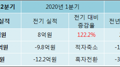 [ET투자뉴스]레드로버, 20년2분기 실적 발표