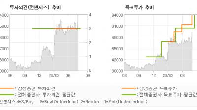 "[ET투자뉴스]케이아이엔엑스, ""낭중지추: 서서히 …"" BUY-삼성증권"