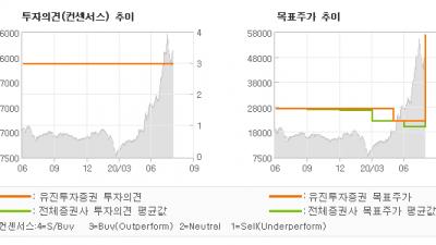 "[ET투자뉴스]상아프론테크, ""글로벌 수소산업 핵…"" BUY(유지)-유진투자증권"