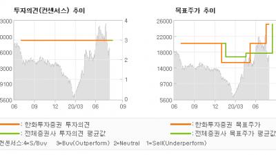 "[ET투자뉴스]현대리바트, ""구조적 + 그룹핵심…"" BUY(유지)-한화투자증권"