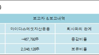 [ET투자뉴스][케이맥 지분 변동] 마이다스에셋자산운용 외 3명 -1.25%p 감소, 5.51% 보유