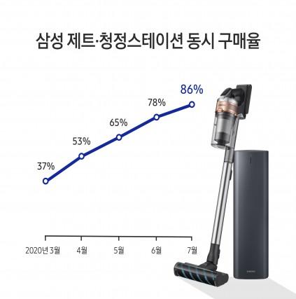 이제 청소기는 삼성, '청정스테이션'으로 무선청소기 대세가 된 삼성 제트