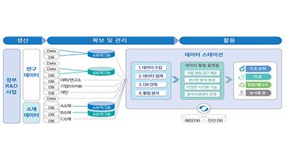 흩어진 연구 정보 한곳에…'바이오 데이터 스테이션' 내년 문 연다