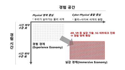 과기정통부, VR·AR 기반 산업혁신 위한 '실감경제 정책' 내놓는다