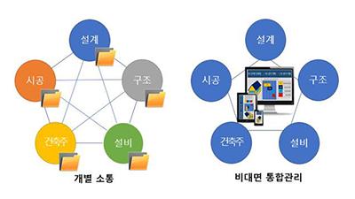 지능형 건설 5D 기술로 통합관리...관련 스마트 특허출원 급증