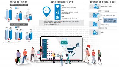 부산시-하나금융, 지역경제 활성화 '빅데이터 힘' 보여준다