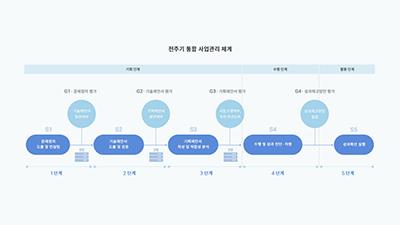[ETRI 국가지능화 길 연다]<3>전주기 통합 사업관리체계 도입