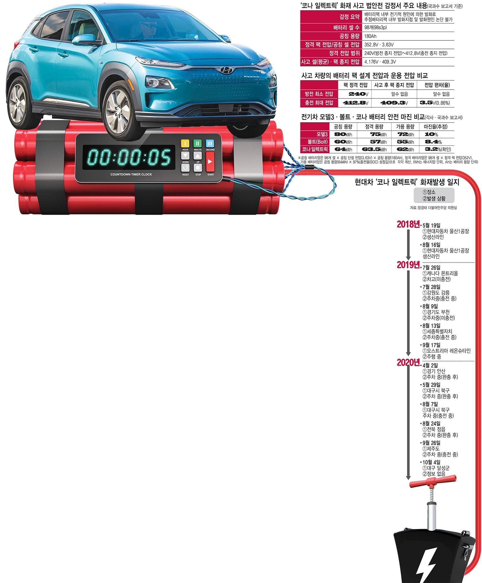 [이슈분석]'코나' 전기차 화재 원인...'배터리 안전 마진' 가볍게 여겼다