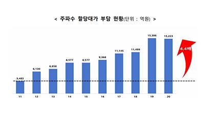 """[뉴스해설]이통사 """"주파수 비용 미국 2배""""···5G 투자에 걸림돌 우려"""