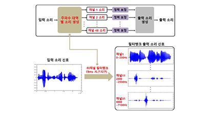한국광기술원, 청각보조기기용 필터뱅크 국산화