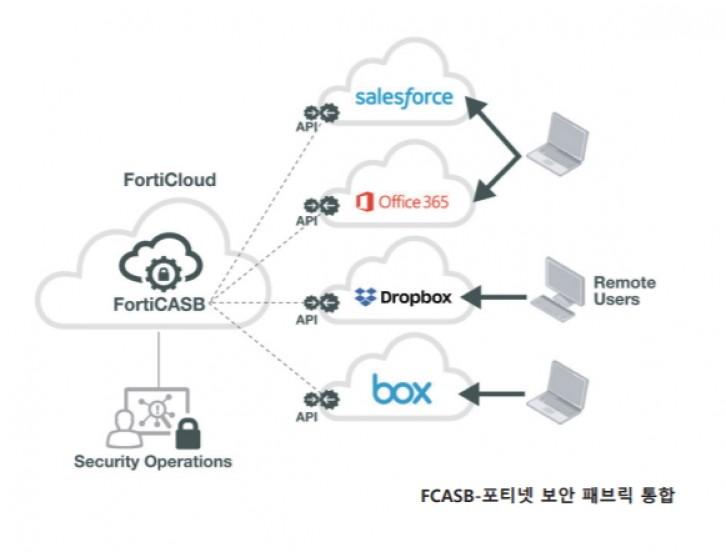 포티넷의 FortiCASB의 보안 패브릭 통합