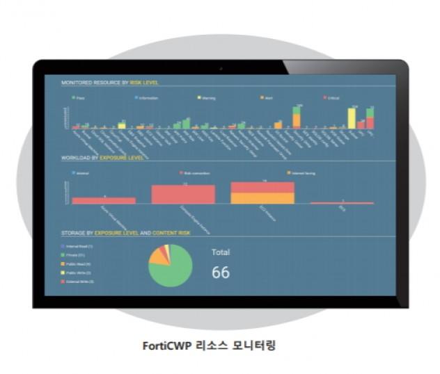 포티넷 FortiCWP의 리소스 모니터링 화면