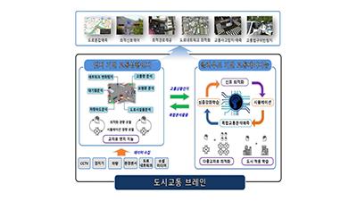 대전·세종지역 지능형 교통시스템 시범 도입... 관련 산업 경쟁력 높인다