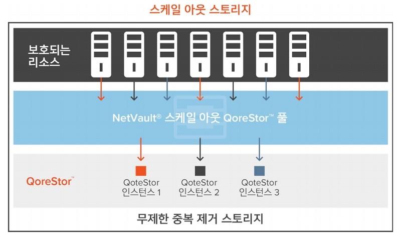 퀘스트소프트웨어의 안전한 멀티 페타바이트 데이터 백업 솔루션 '넷볼트 플러스' 기능 구성도