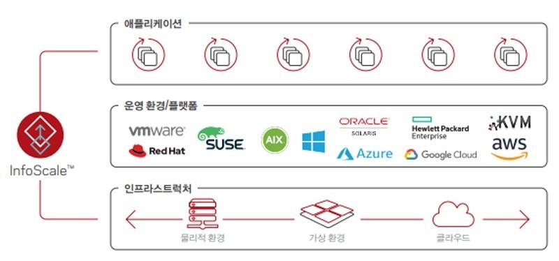 베리타스 인포스케일은 이기종 플랫폼과 인프라를 모두 지원하며, 중요 애플리케이션과 데이터의 가용성 확보를 통해 비즈니스 연속성을 제공한다.