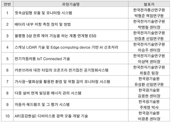 IT 기술분야 유망기술 온라인 설명회 개최