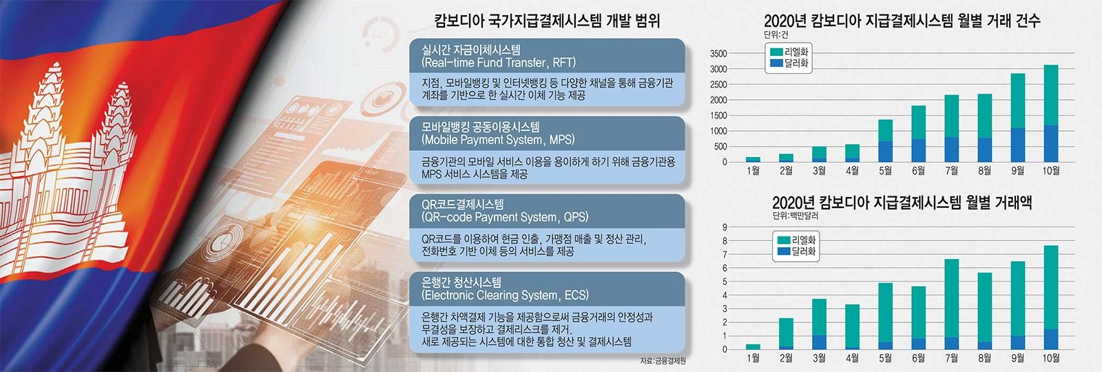 [이슈분석]캄보디아에 '韓 IT금융' 통째로 이식...'K-지급결제' 세계화 포문