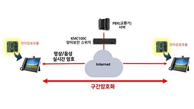 케이씨에스-씨토크, 양자암호통신 모듈 탑재한 VoIP 상용화 착수