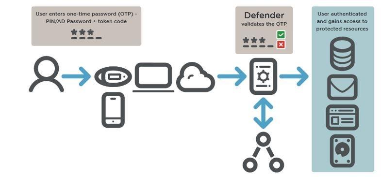 퀘스트소프트웨어 디펜더 아키텍처