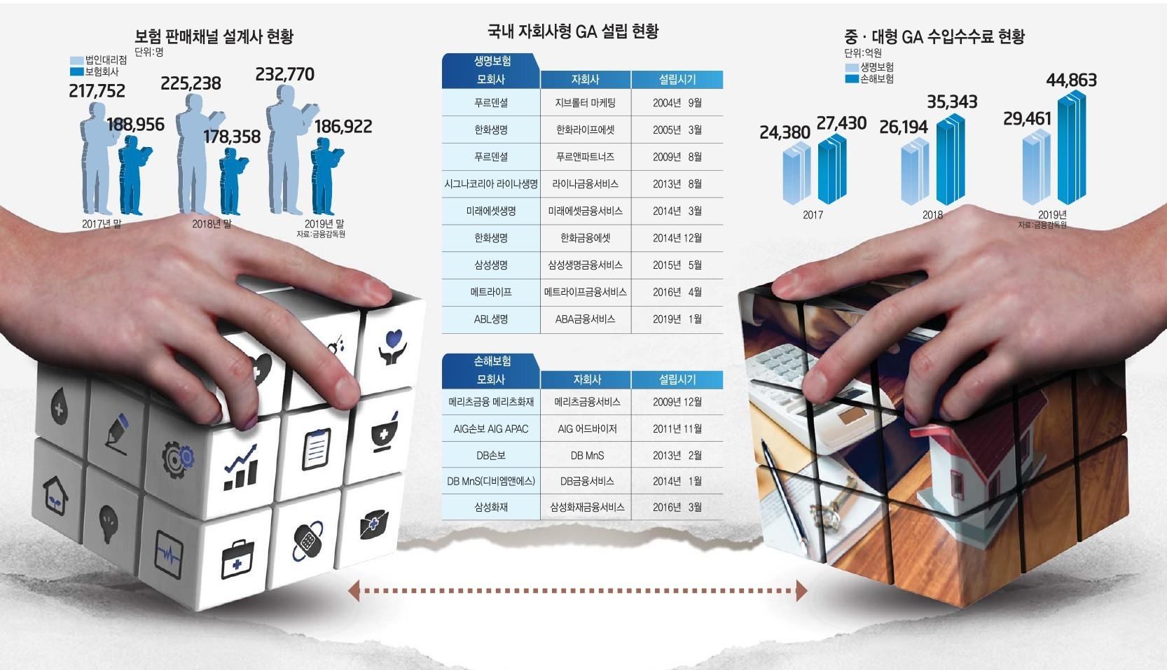 [이슈분석]보험업계 '제조-판매' 분리...GA 키워 판매 확대·고정비 절감