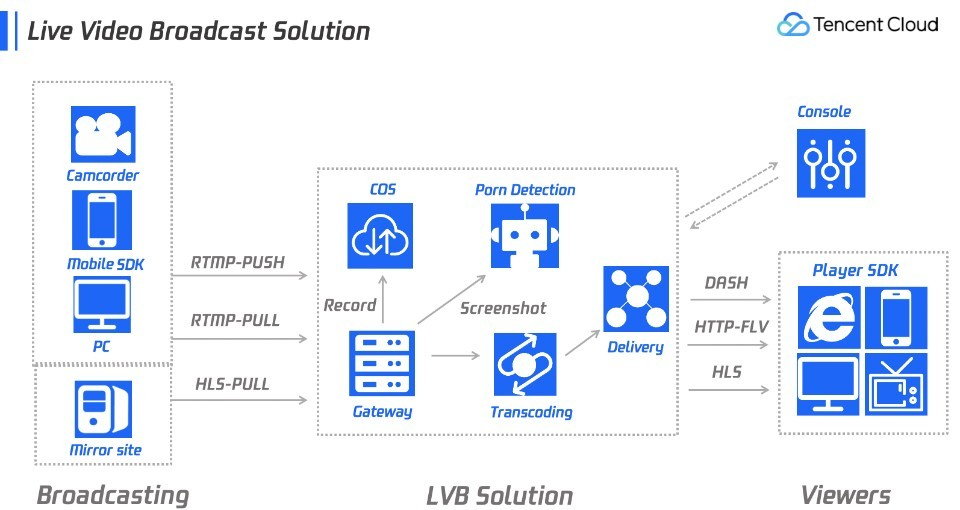 Tencent cloud video solution for live streaming