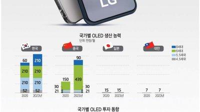 [이슈분석] BOE, 애플 OLED 공급 의미와 전망…매서운 추격, 다음은 삼성
