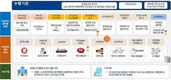 빅데이터 플랫폼 및 센터 구성 현황 및 전략