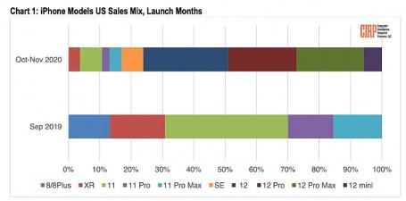 아이폰12 미니는 지난해 10월과 11월 아이폰 판매의 단 6%를 차지했다. 사진=CIRP