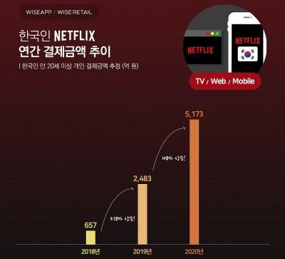 지난해 한국인 넷플릭스 결제 추정금액은 5173억원에 이른다. 사진=와이즈앱